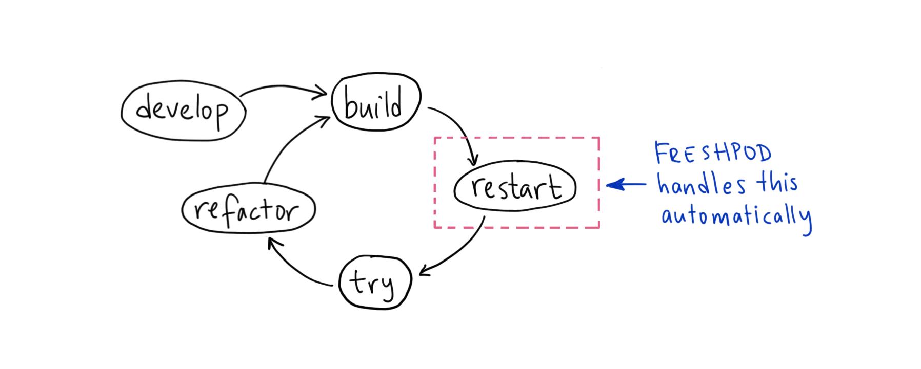 freshpod workflow