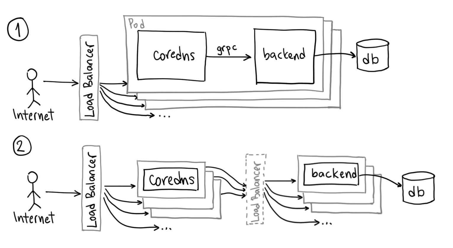 coredns deployment topology, click to expand