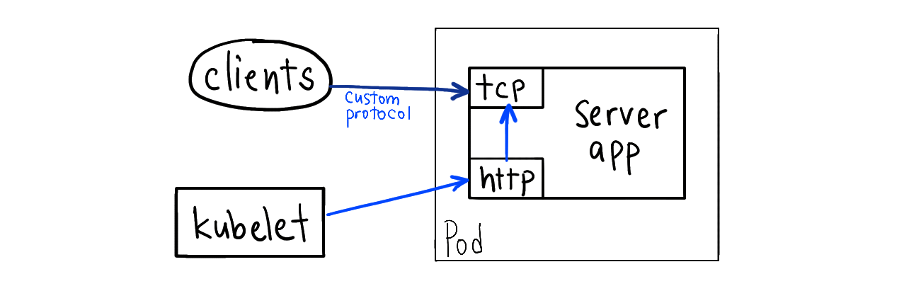 Advanced Health Check Patterns in Kubernetes