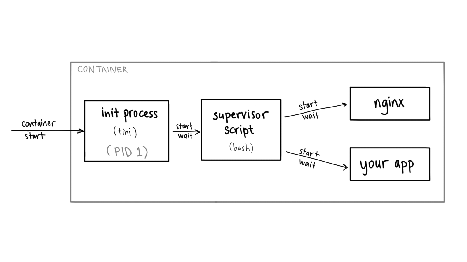 diagram showing container with tini as the entrypoint supervising a script that starts nginx and user application